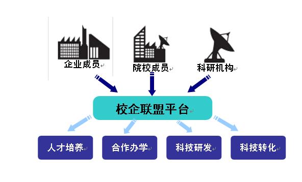 加快校企合作步伐,适应地方经济发展对高素质技能型